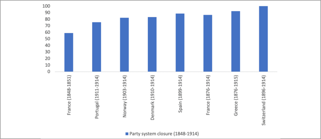 party system closure 1848-1914