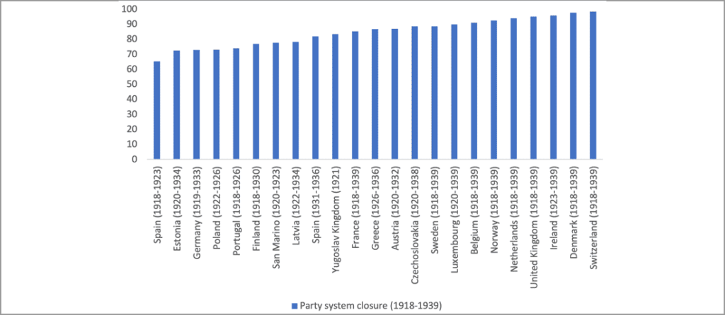 party system closure 1918-1939