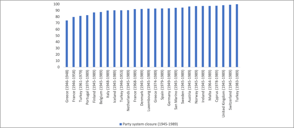 party system closure 1945-1989