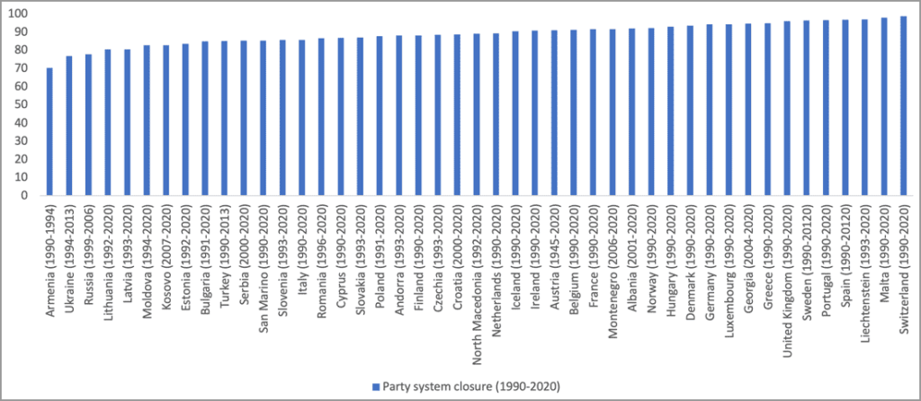 party system closure 1990-2020